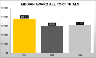 Median Award All Tort Trials - Take Justice Back